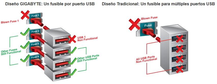 usb gigabyte fusibles